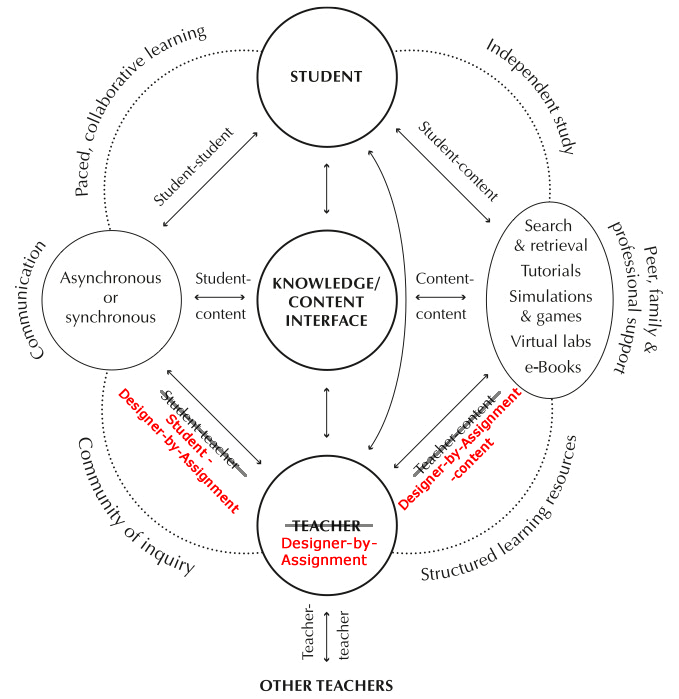 Designer-by-assignment incorporated into the online learning model showing the educational interactions.